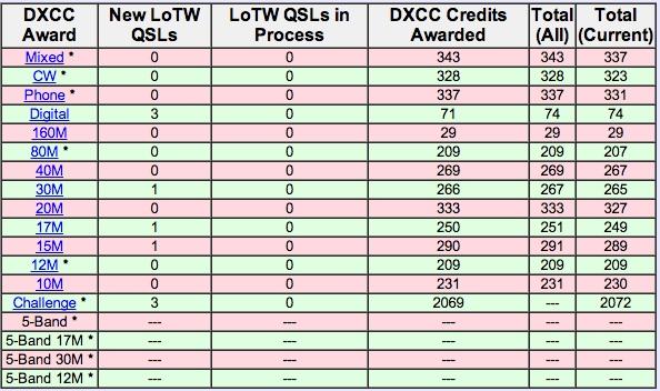 ZL2AL LoTW Listings Sept 1, 2014