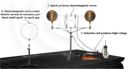 Hertz Apparatus