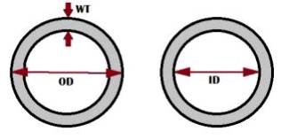 Tube and Pipe Differences